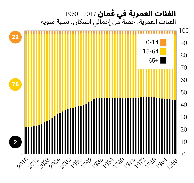 الفئات العمرية في عُمان