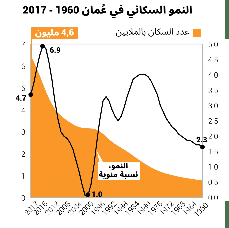 النمو السكاني عُمان