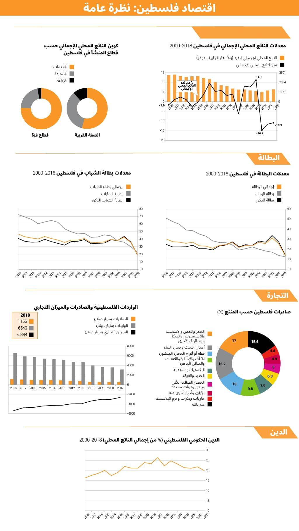 اقتصاد فلسطين