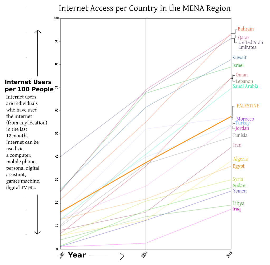 PALESTINE Internet Access 2005 2015 graph