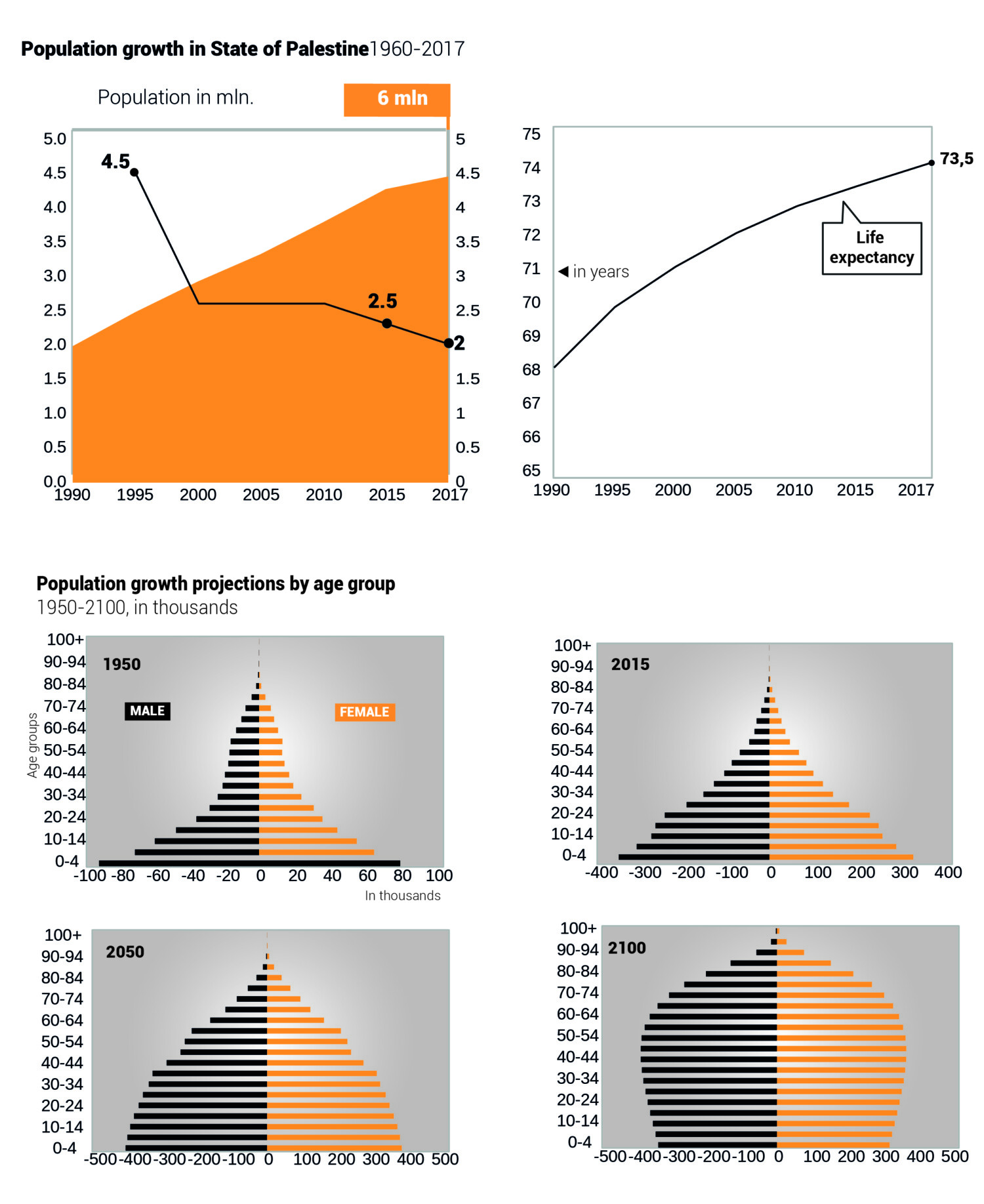 palestine population growth