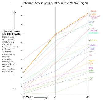 QATAR Internet Access 2005 2015 graph