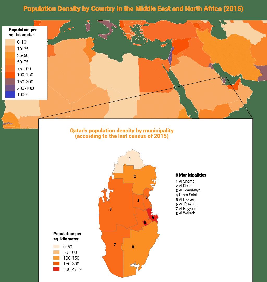 Qatar population