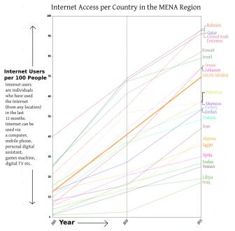 SAUDI ARABIA Internet Access 2005 2015 graph 2