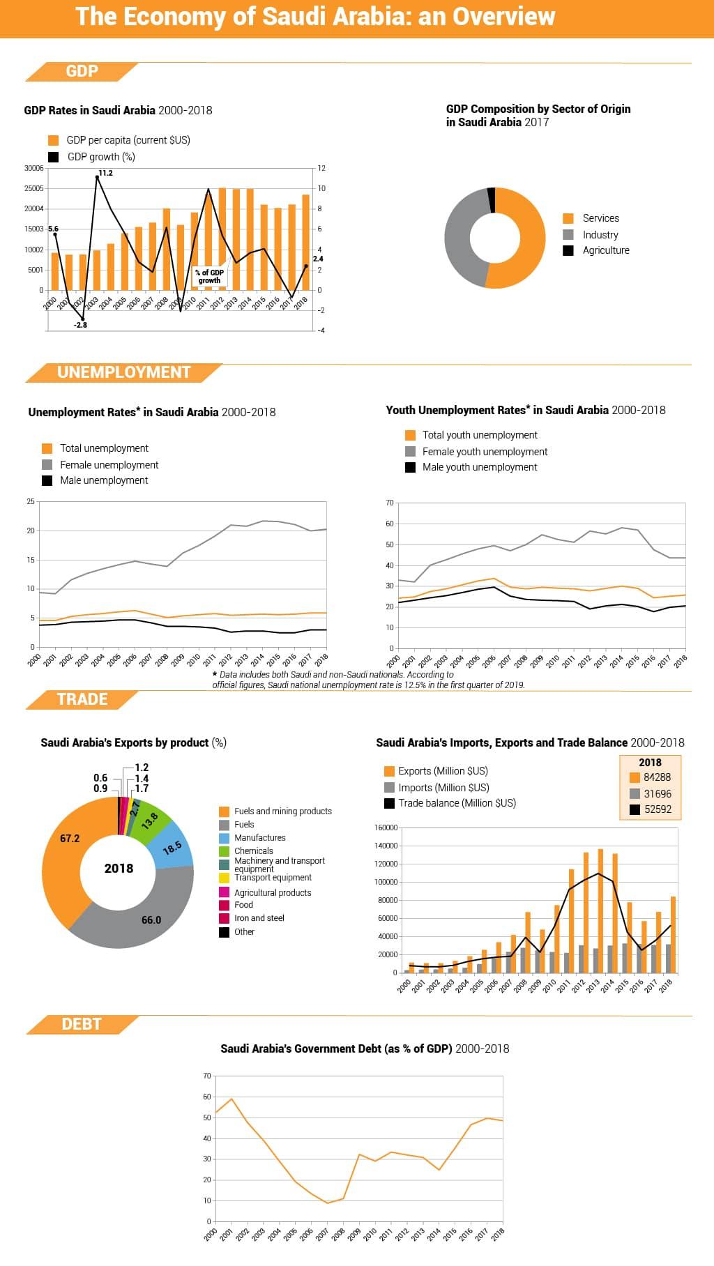 Economy of Saudu arabia