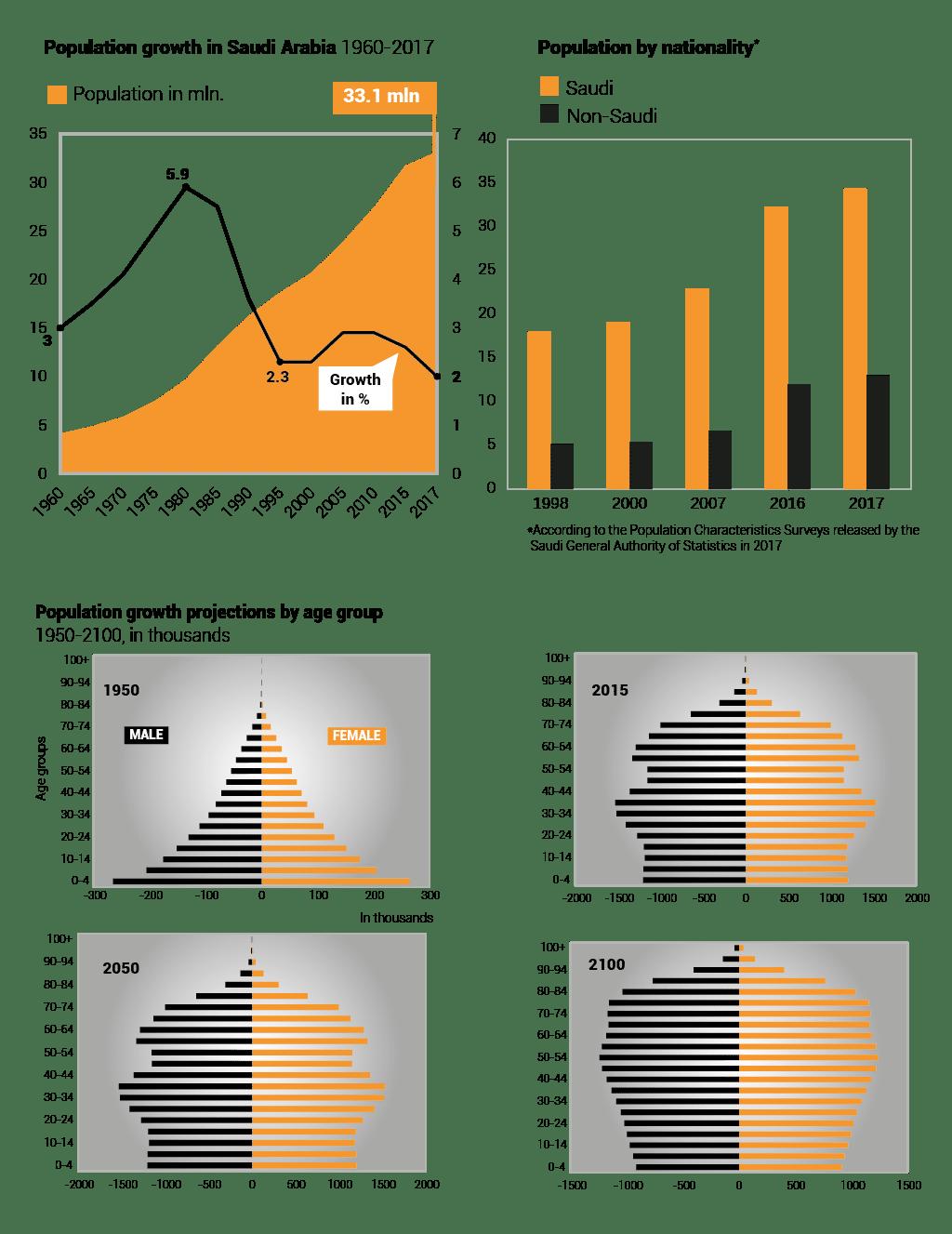 Population of Saudi arabia