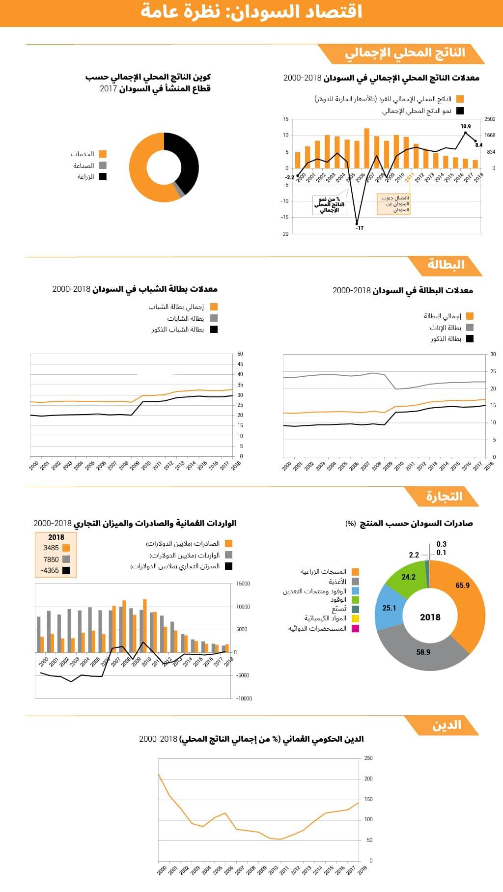 اقتصاد السودان