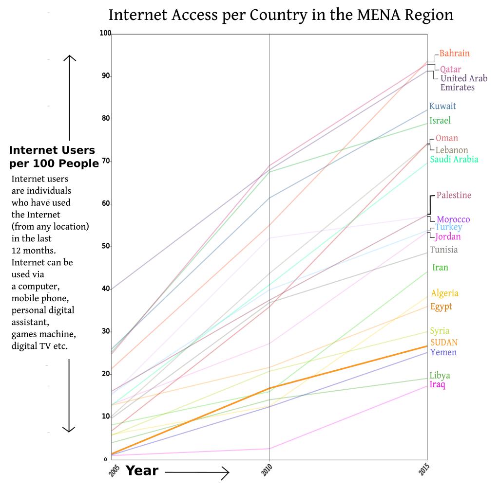 SUDAN Internet Acess 2005 2015 graph