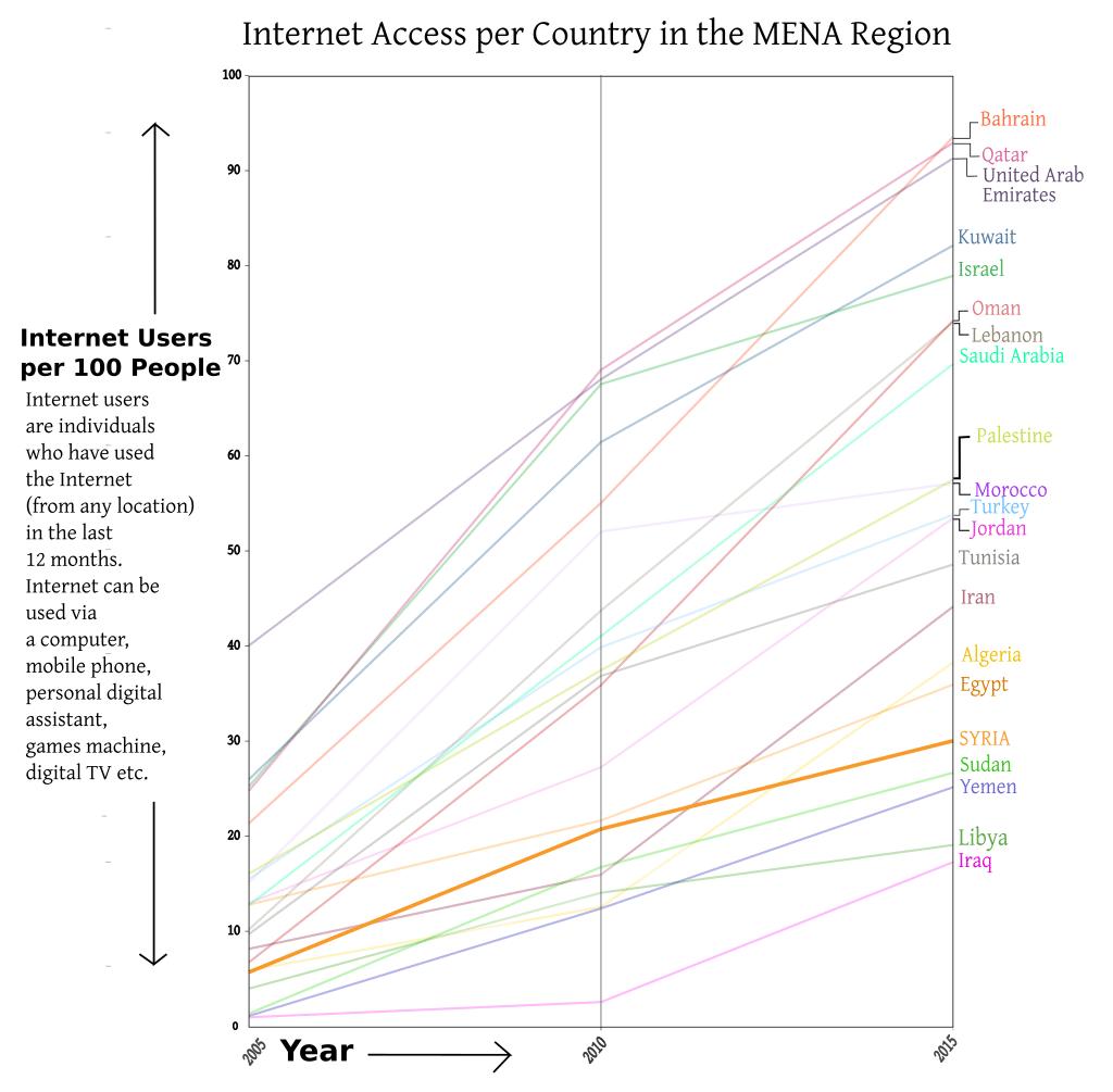 SYRIA Internet Access 2005 2015 graph