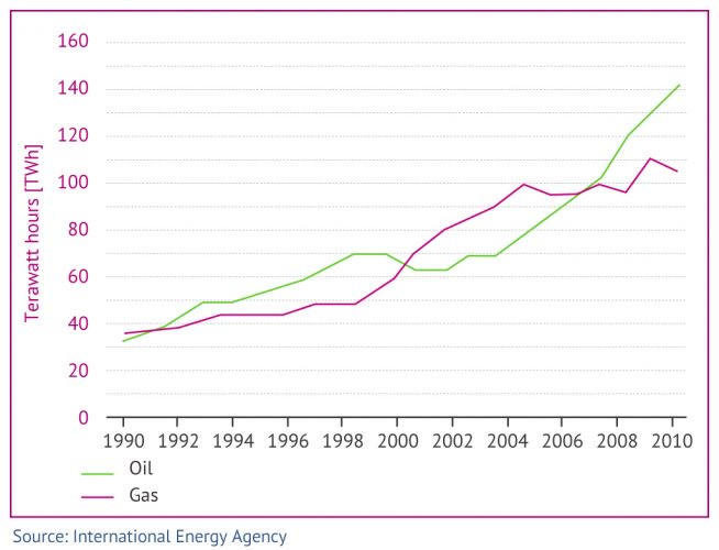 Saudi Arabia electricity fuels groot 654x500