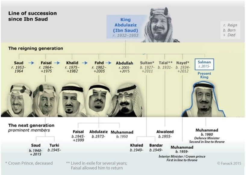 خط الخلافة منذ بن سعود