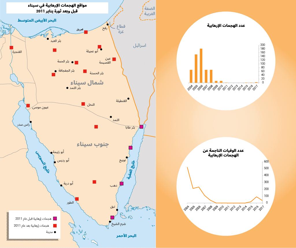 مصر سناء إرهاب خربطة