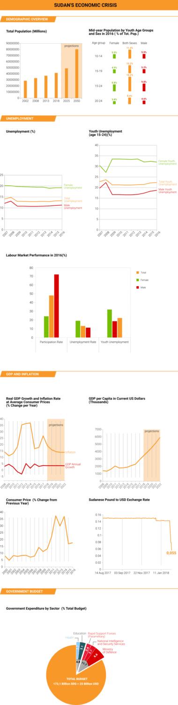 Sudan Economy Crisis 1024