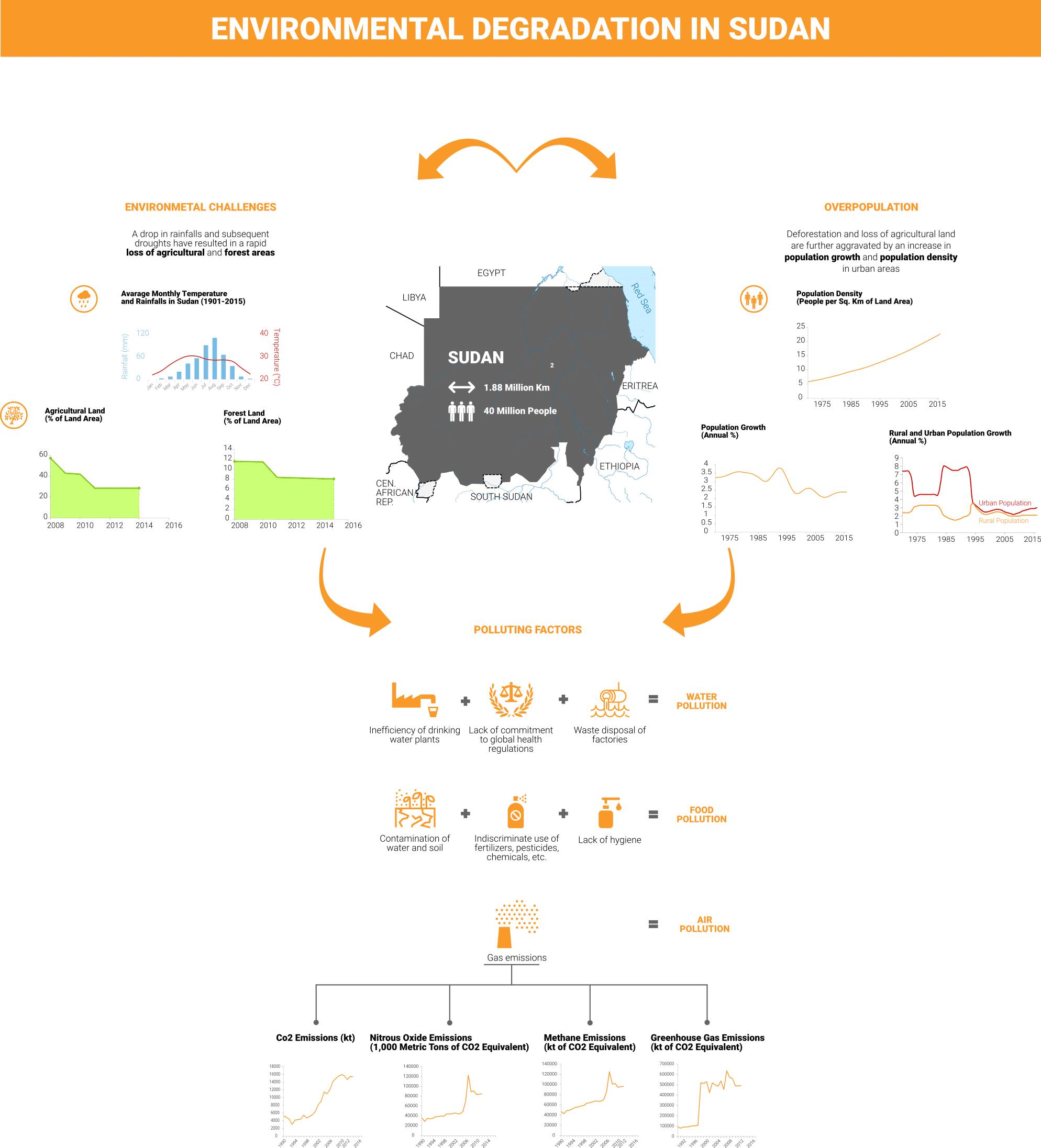 Sudan Environmental Degradation