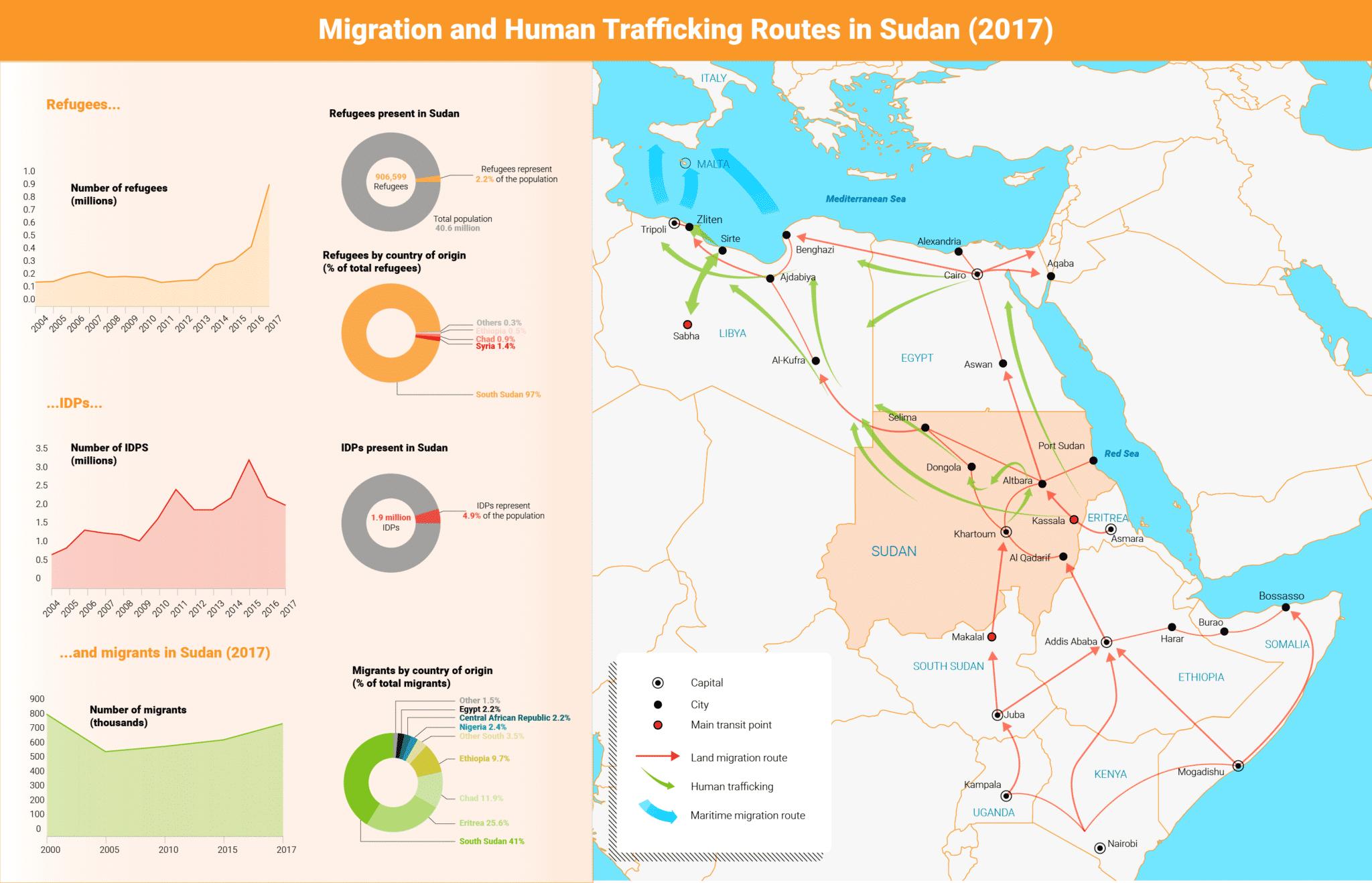 Migration sudan