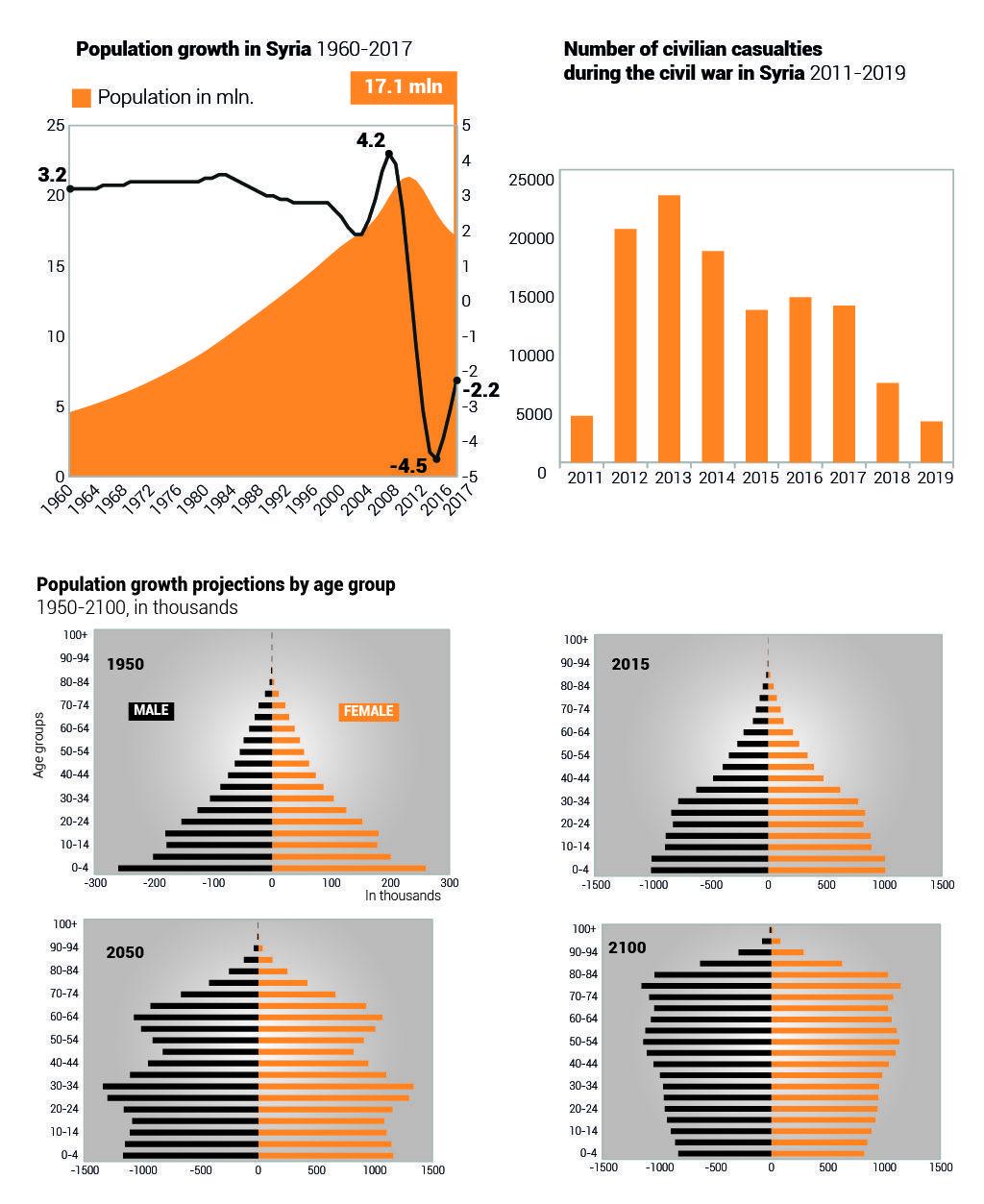 السكان في سوريا