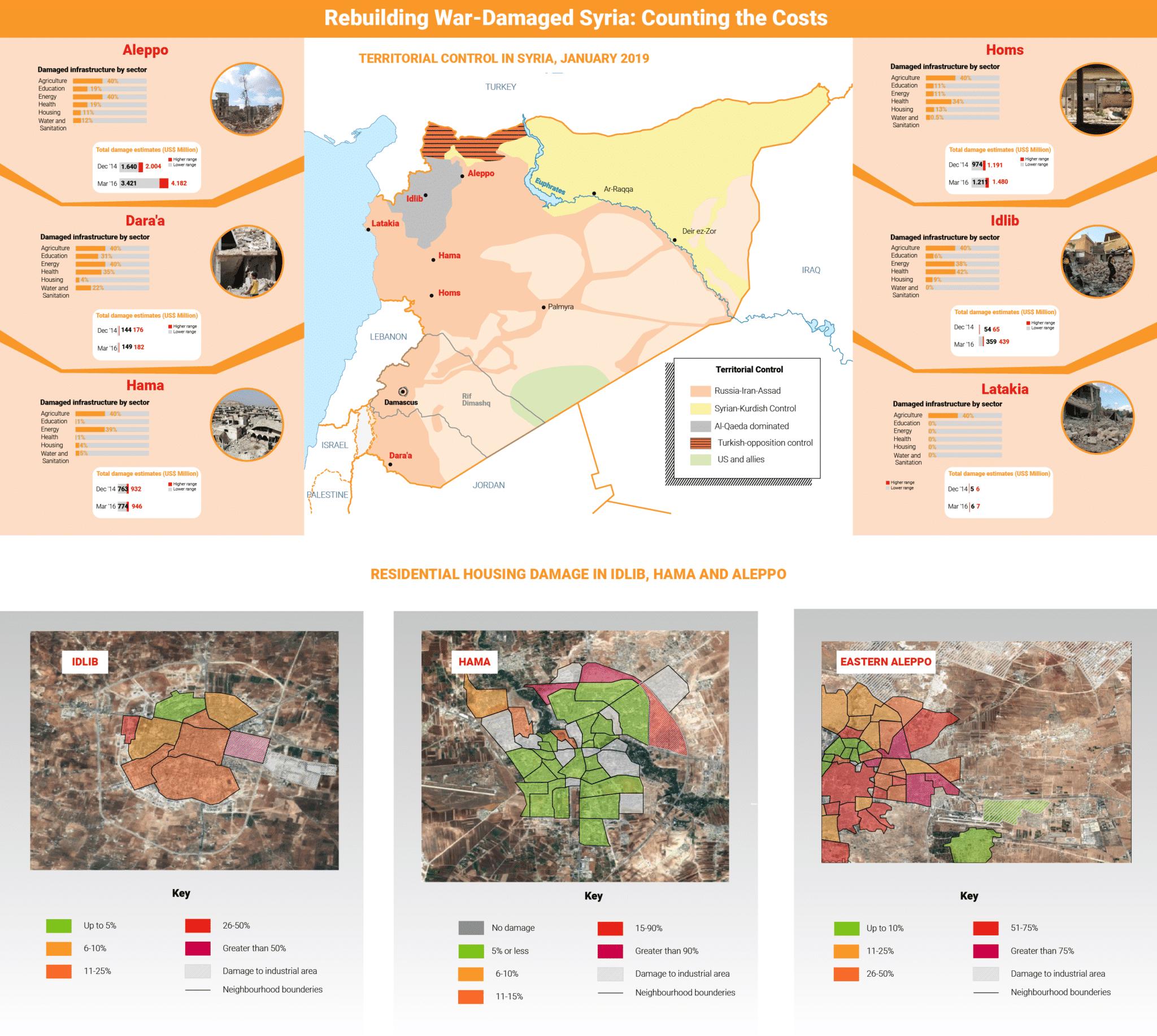 Syria- Syria rebuilding