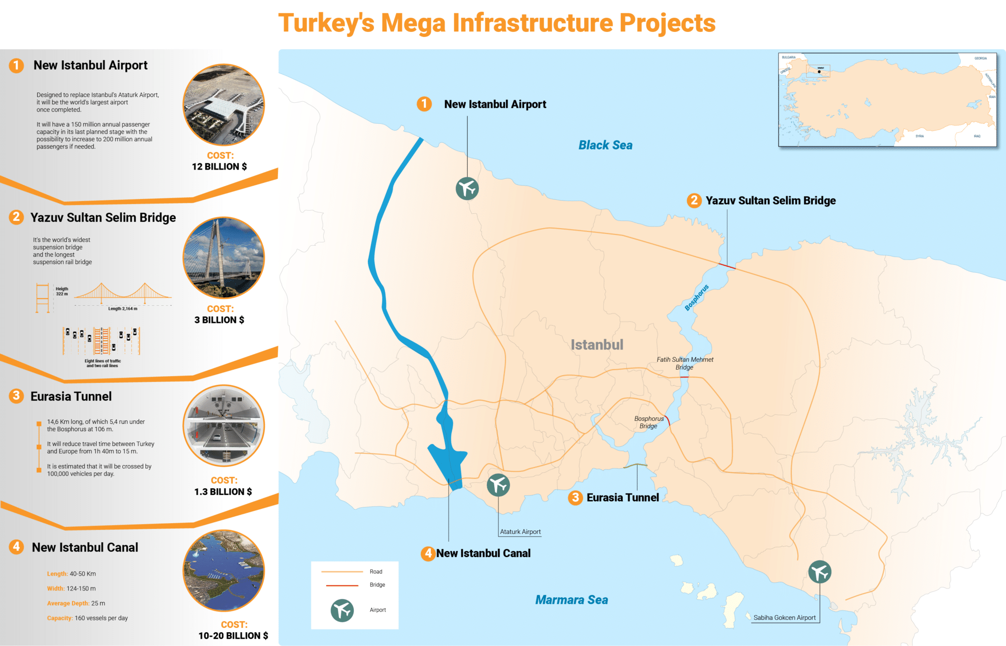 Turkey mega projects