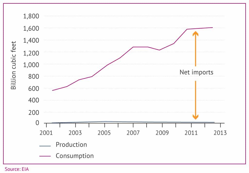 Turkey gas production consumption 1024