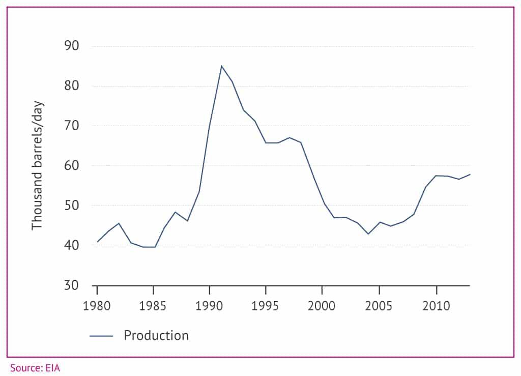 Turkey oil production 1024