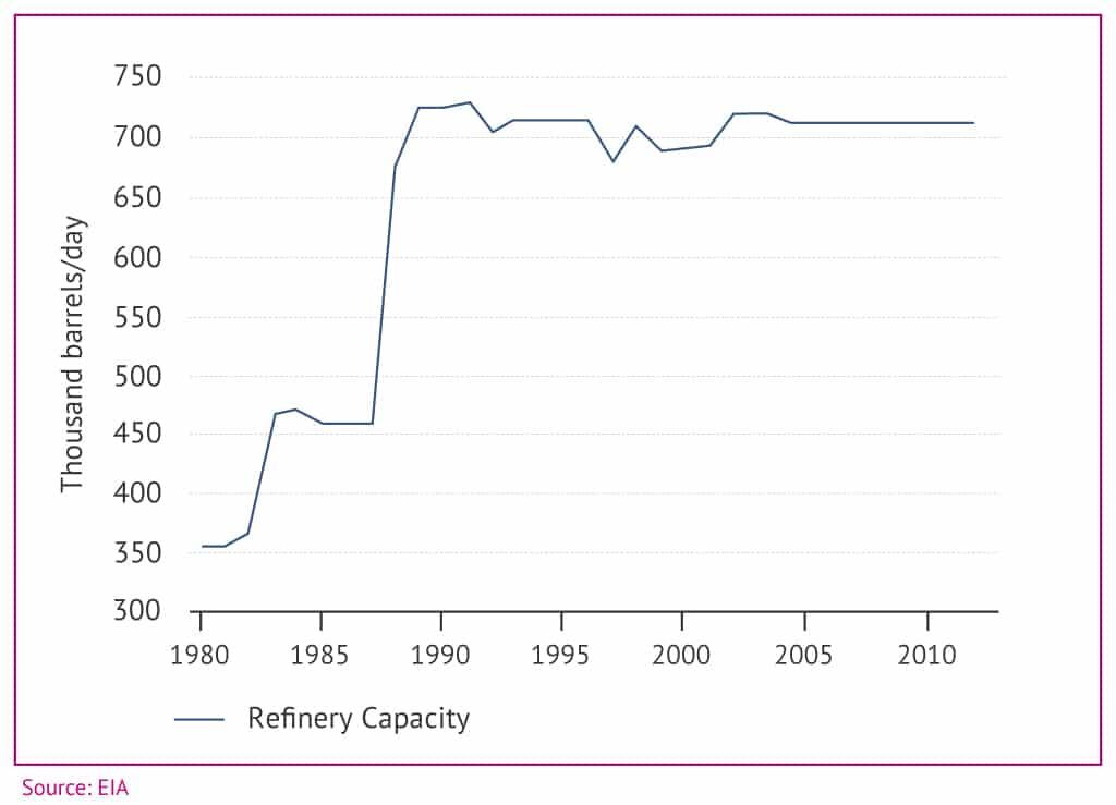 Turkey oil refinery capacity 1024