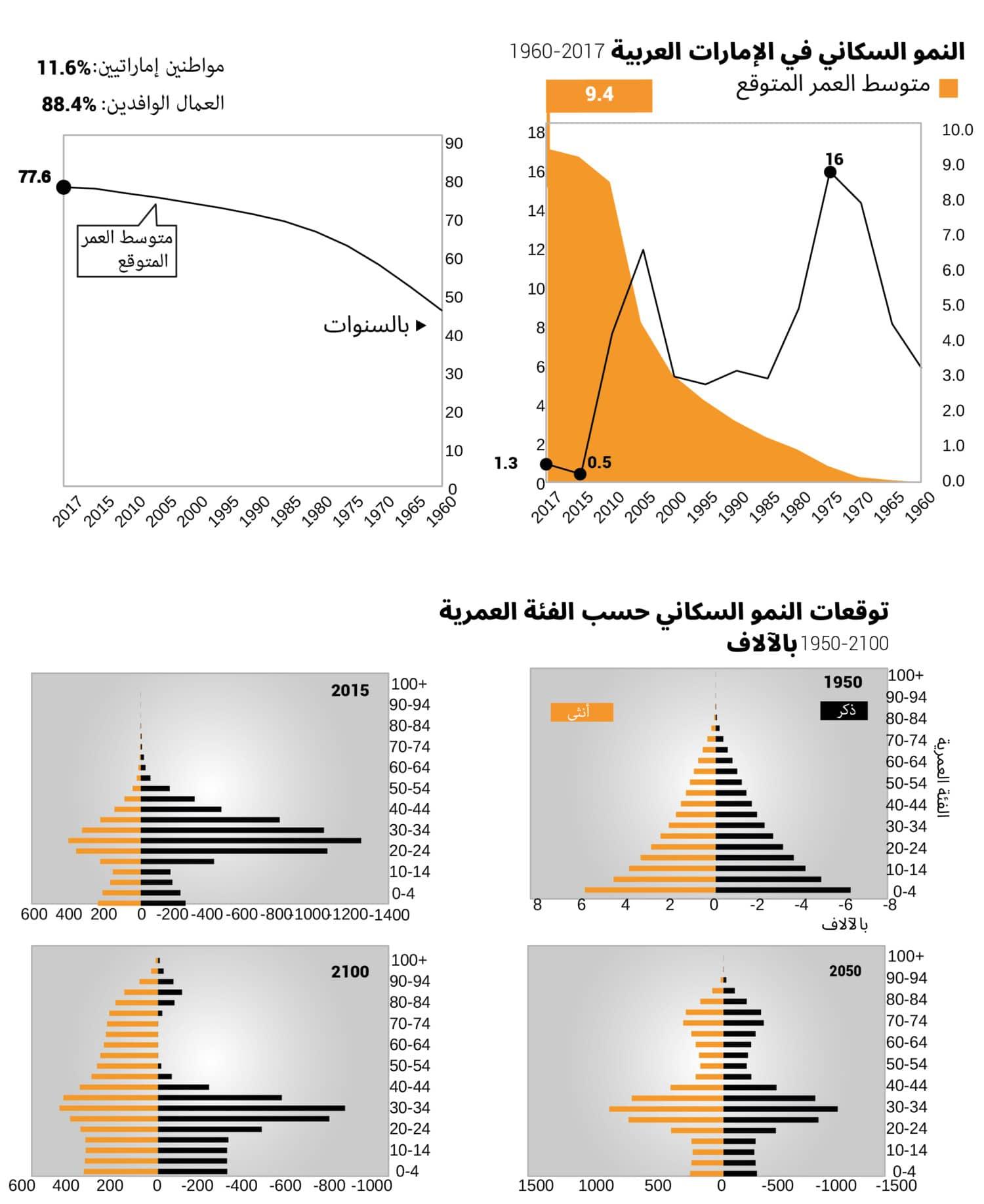 UAE population growth