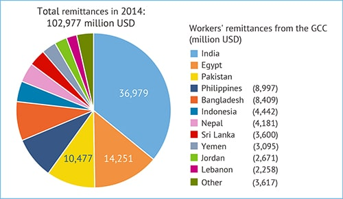 Workers' remittances from the GCC states in 2014 (million USD). Source: World Bank