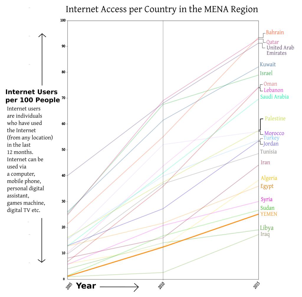 YEMEN Internet Access 2005 2015 graph