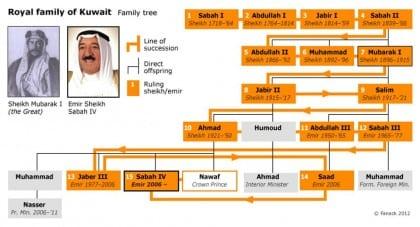 administration politics kuwait royalfamily 720
