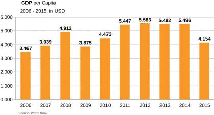 algeria-gdp per capita