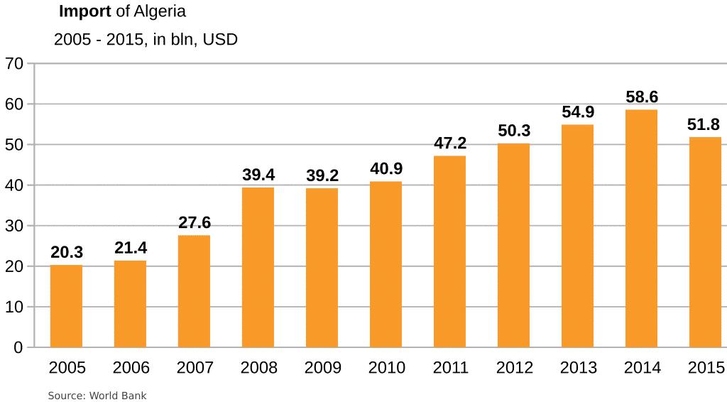 algeria-import