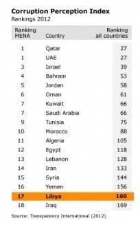 corruption libya corruption perception index 318
