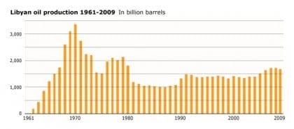 economic history libya oil 1961 720 03