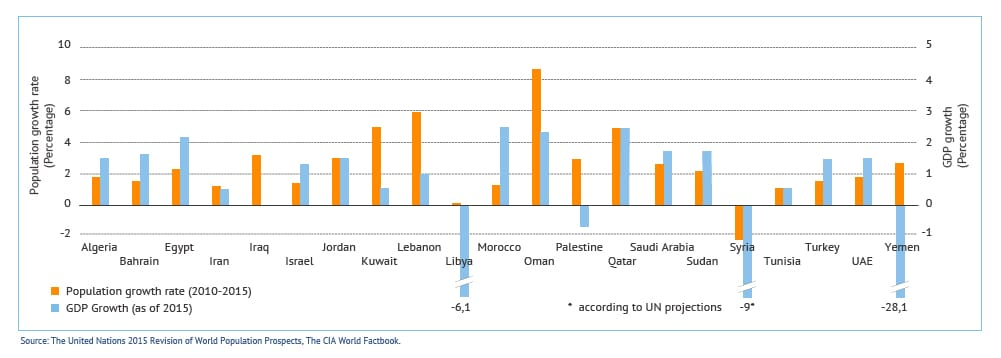 egypt-population-graph-population-growth-and-gdp-growth-fanack