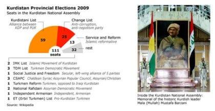 الانتخابات البرلمانية لإقليم كوردستان عام 2009