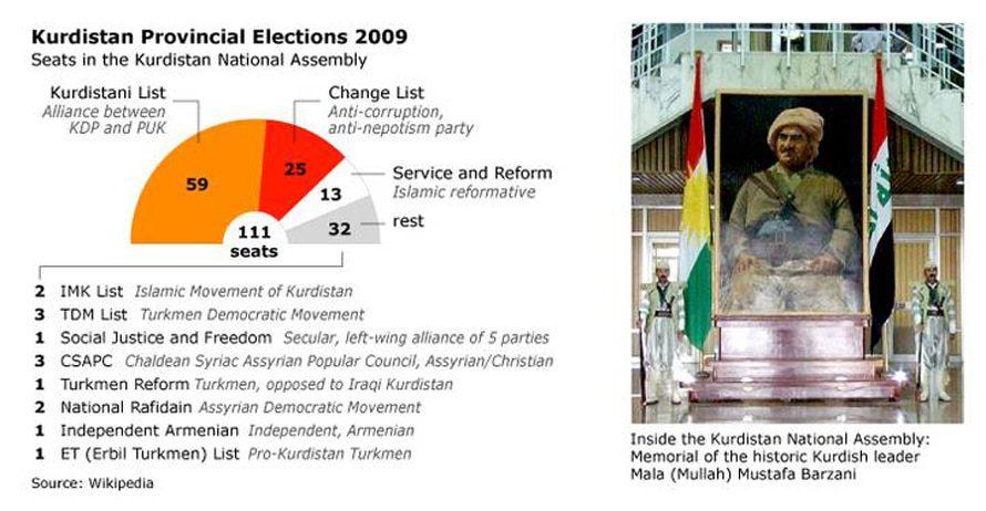 Elections in the Kurdish Region