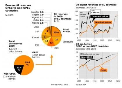 energy sector sa opec map 03