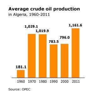 energy algeria oil 003 01