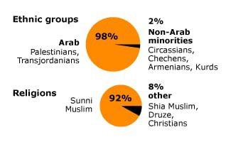 ethnic and religious groups jordan ethnic religious groups2 318 02