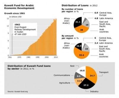 foreign aid kuwait foreign aid 01 73e97c3801
