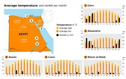 geography and climate egypt climatecharts 003
