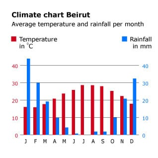 geography and climate israel climatechart beirut