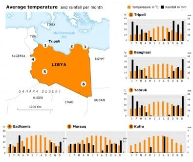 geography and climate libya climatecharts 002