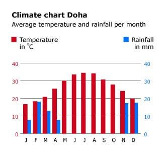 geography and climate qatar climatechart doha