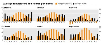 geography and climate turkey climatecharts 002 01