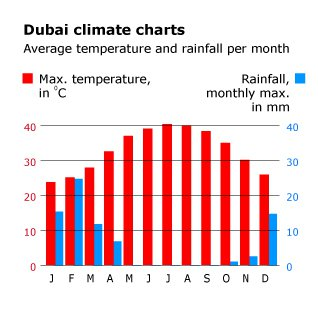 geography and climate uae climatecharts 01