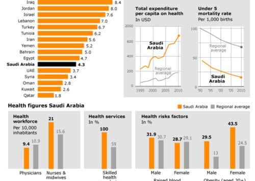 Health in Saudi Arabia