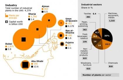 industrial sector uae industrial sector 001 02