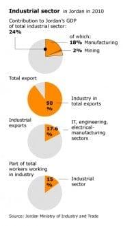 industry jordan industry 318