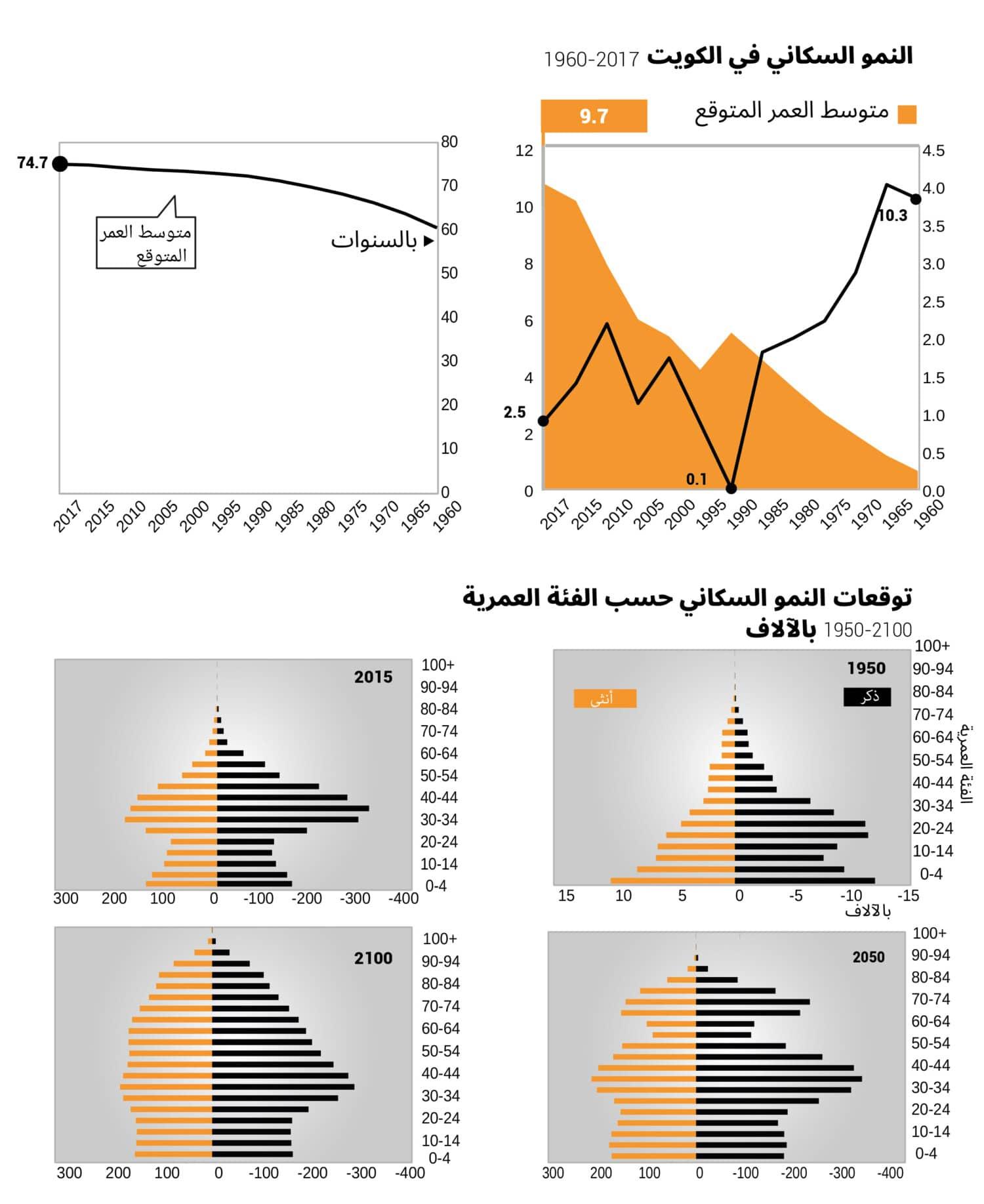 kuwait population growth